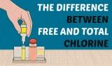 La différence entre le chlore total et le chlore libre